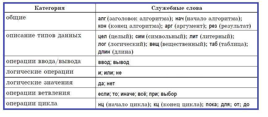 Служебные слова учебного алгоритмического языка: