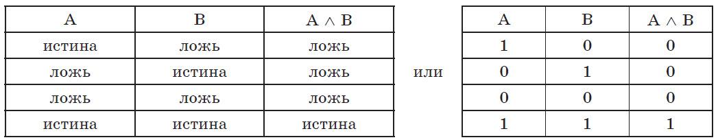 Таблица истинности операции конъюнкции