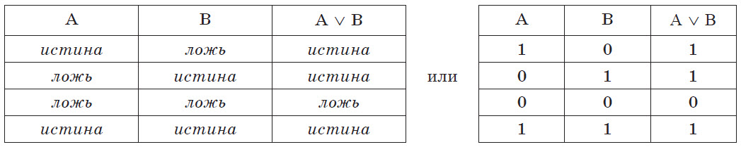 Таблица истинности операции дизъюнкции