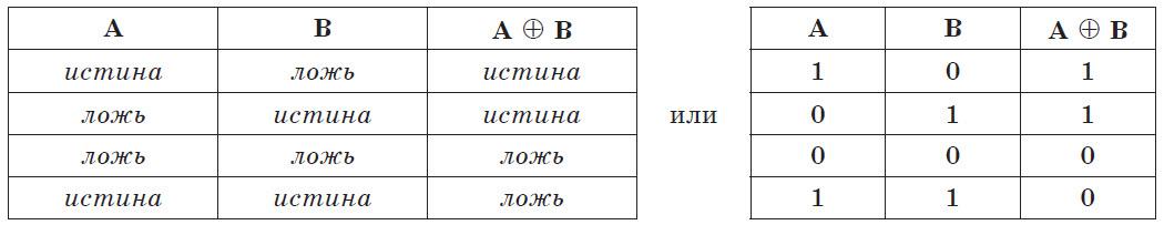 Таблица истинности операции строгой дизъюнкции