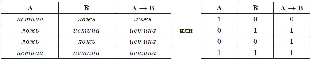 Таблица истинности операции импликации
