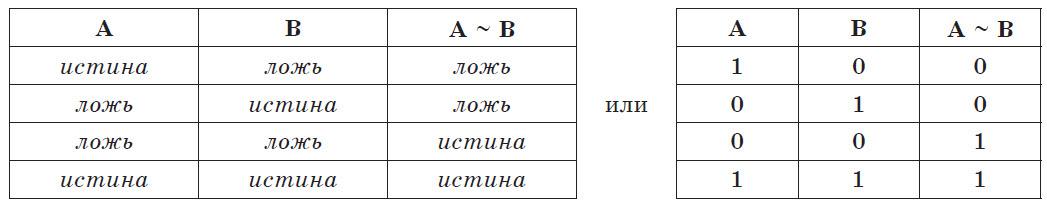 Таблица истинности операции эквивалентности