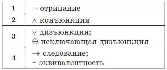 Приоритет выполнения логических операций в логических выражениях