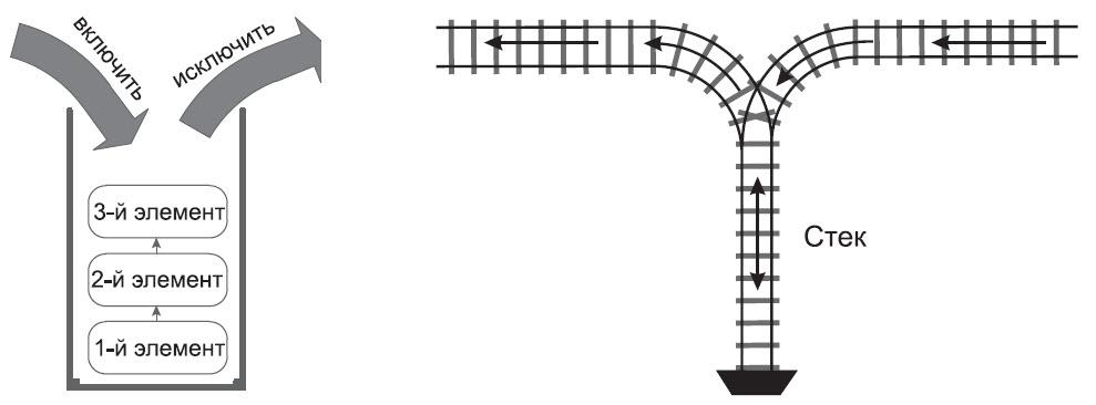 Механизм стека напоминает железнодорожный тупик