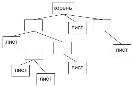 Двоичное (бинарное) дерево