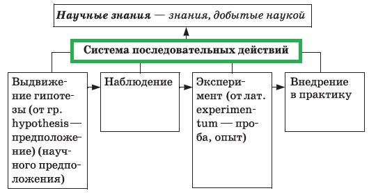 система последовательных действий