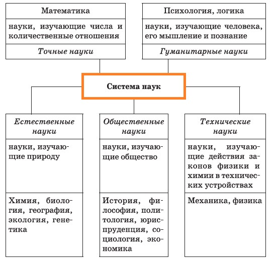 система наук