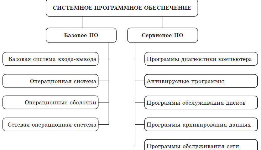 Системное программное обеспечение