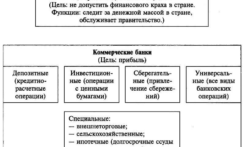 Коммерческий банк и кредитно финансовые институты
