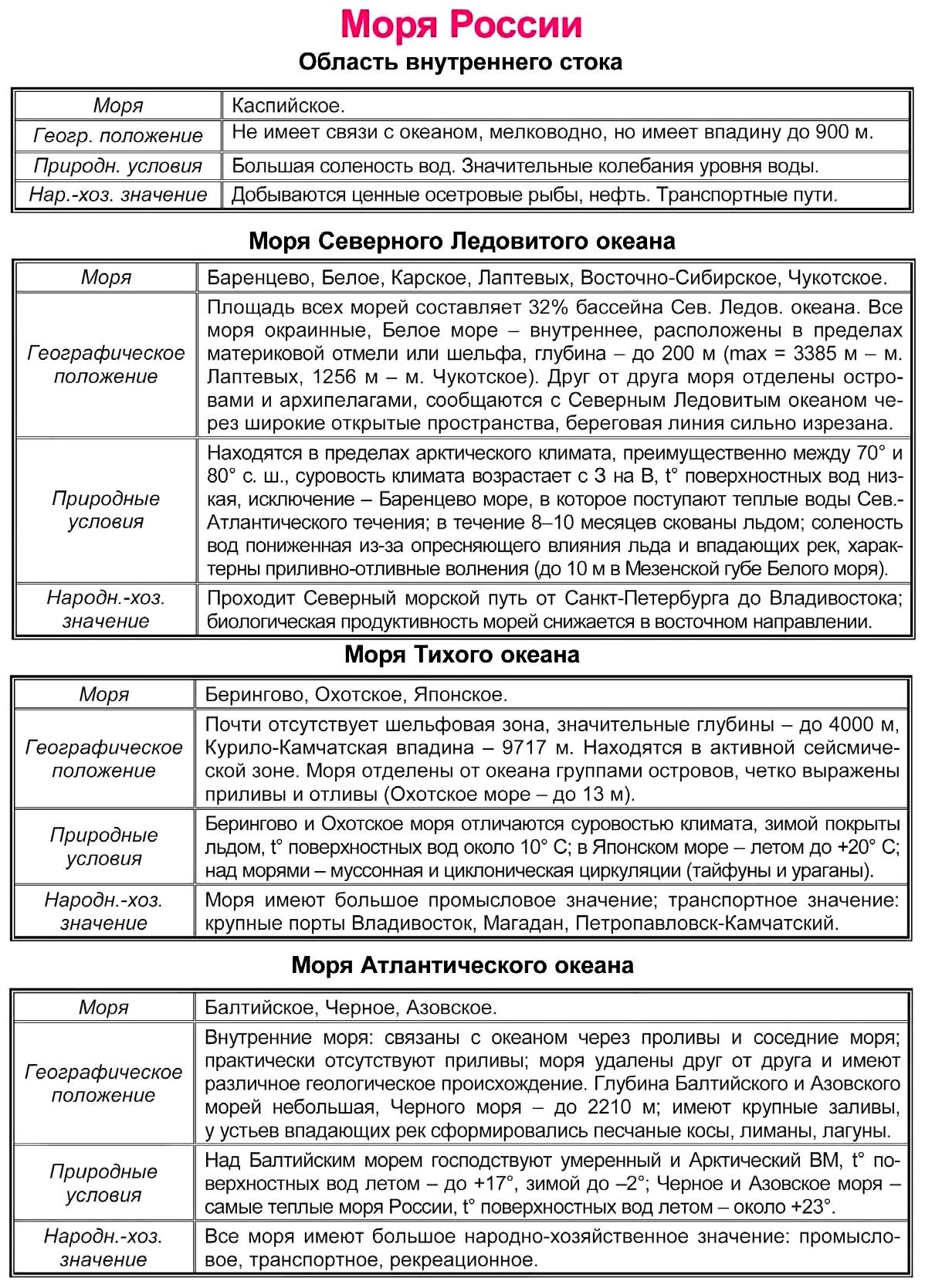 моря россии. Природно-хозяйственные различия морей