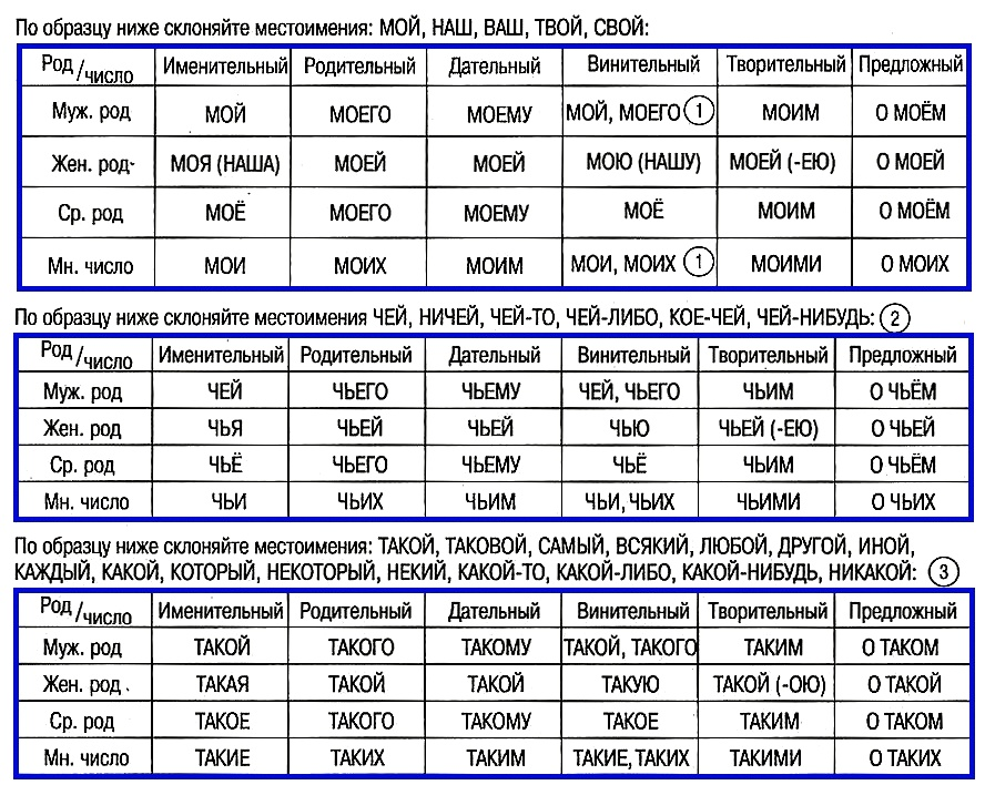 Склонения местоимений (по типу прилагательных)