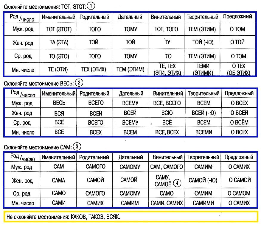 Склонение местоимений (по типу прилагательных)