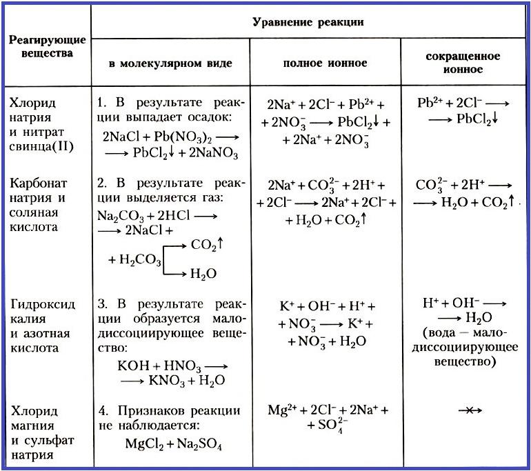 ионные уравнения