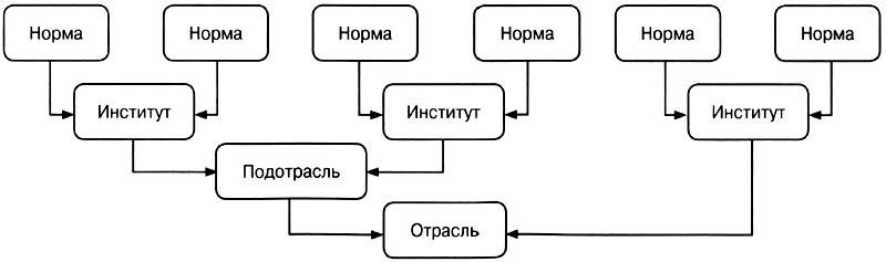 СИСТЕМА РОССИЙСКОГО ПРАВА