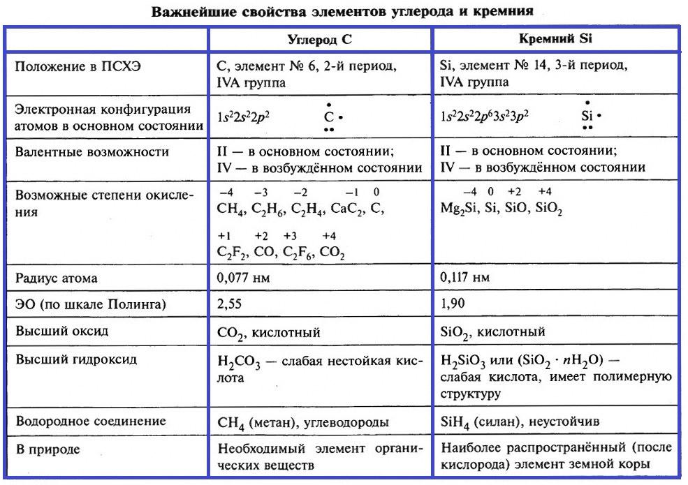 Углерод и кремний. Элементы IVA-группы