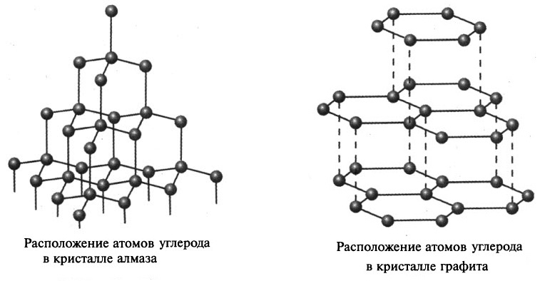 модели решеток алмаза и графита