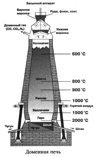 Производство чугуна. Доменная печь