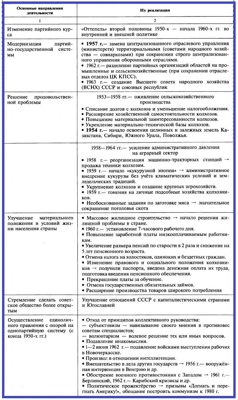 XX съезд КПСС. Н.С. Хрущев