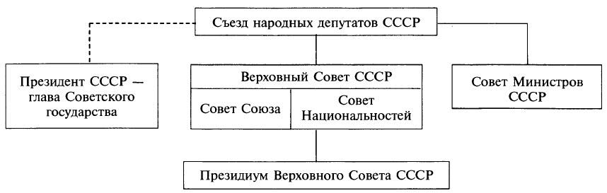 Высшие органы власти и управления СССР