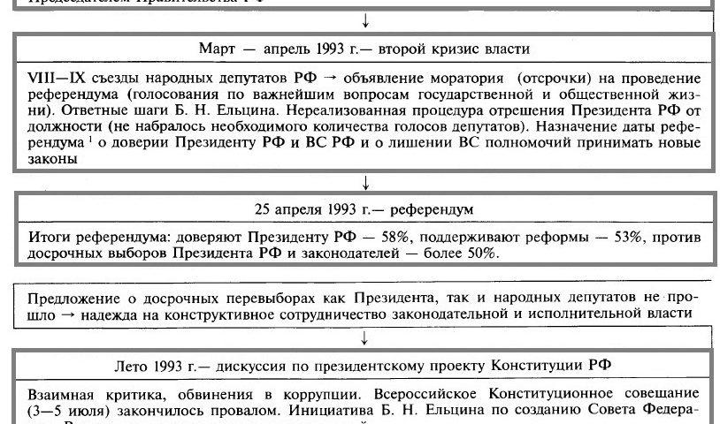Политический кризис сентября - октября 1993 г.