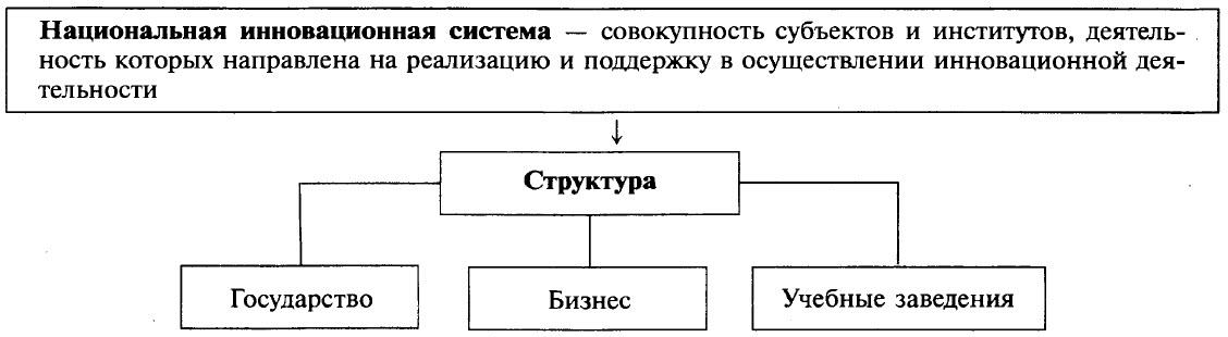 Российская Федерация в 2000-2012 гг.