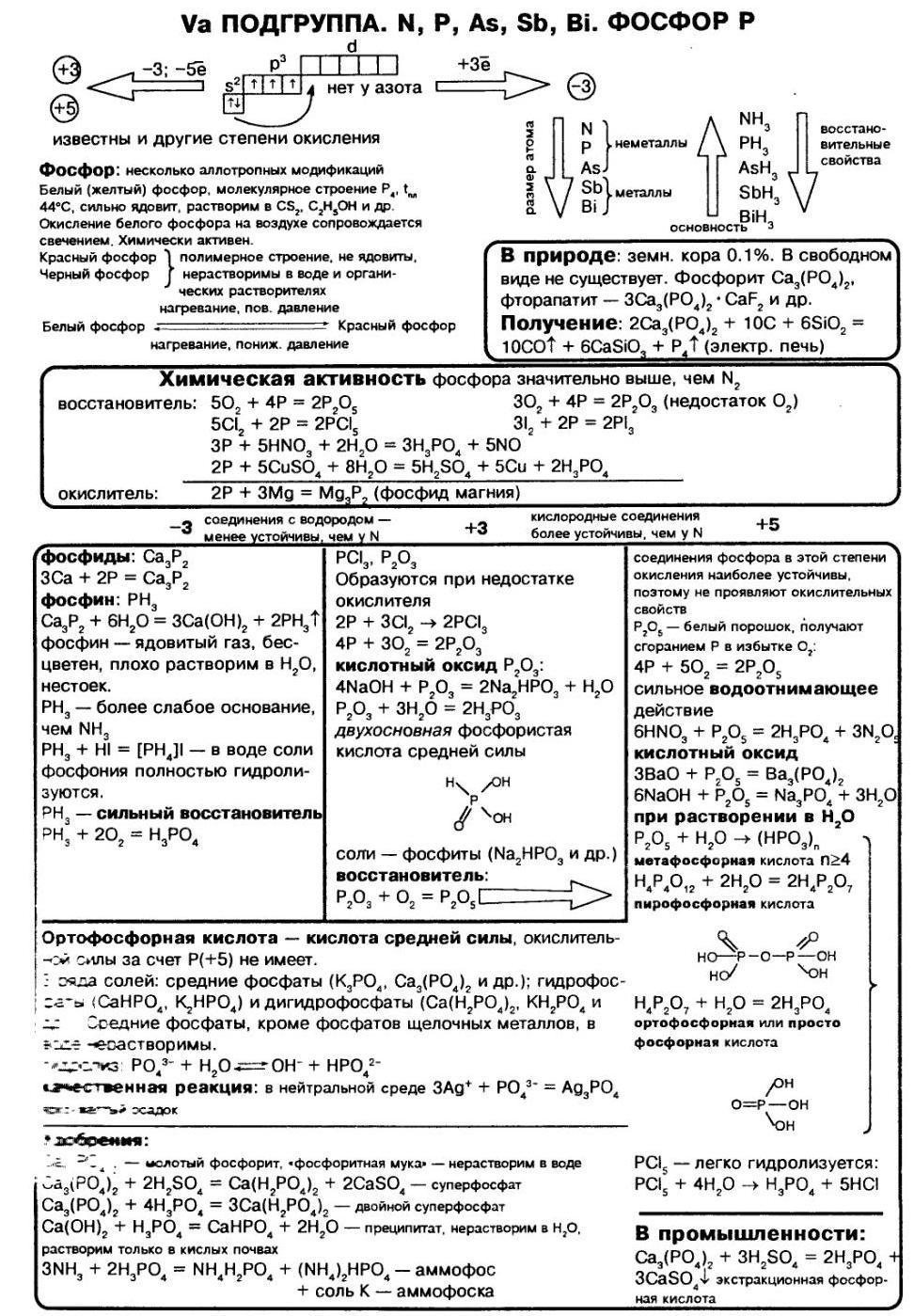 всё о фосфоре кратко в одной таблице