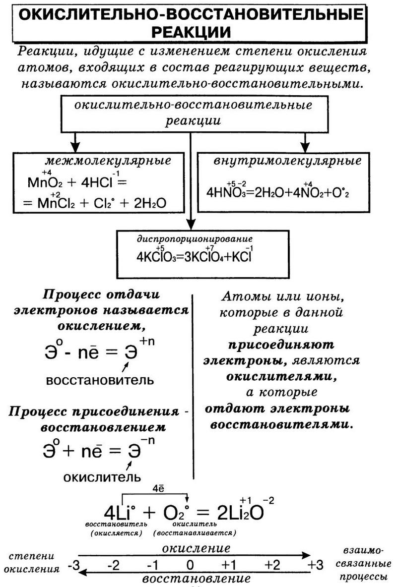 Задачи по химии с решениями на овр примеры решения задач по корпоративным финансам