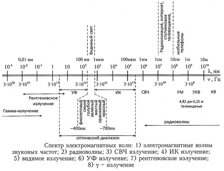Излучения и спектры