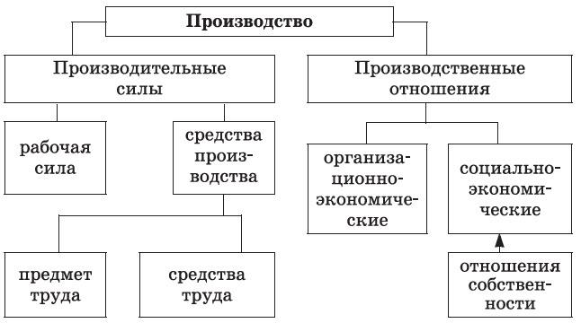 производство