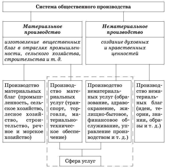 система общественного производства