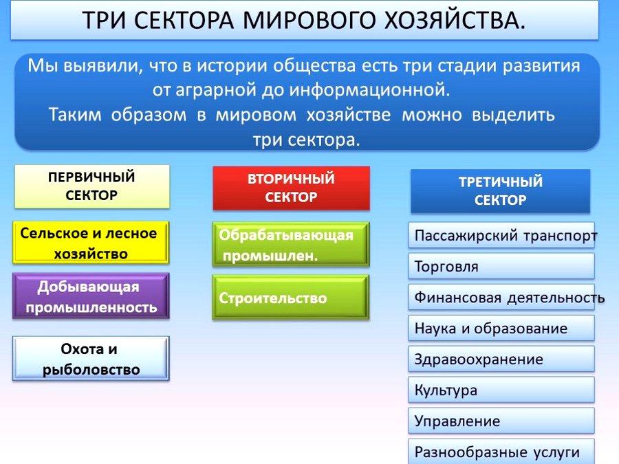 3 сектора хозяйства
