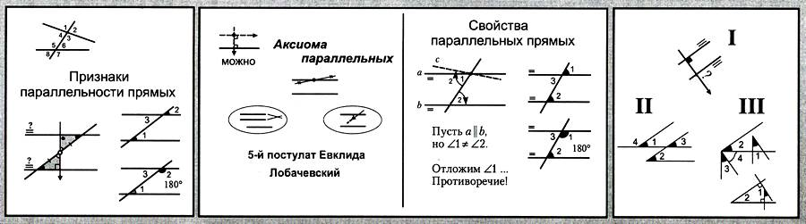 Аксиома параллельных прямых 7 класс решение задач решение задачи о 15
