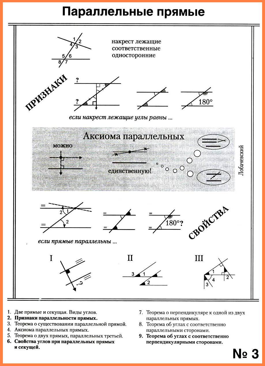 Параллельные прямые (опорный конспект)