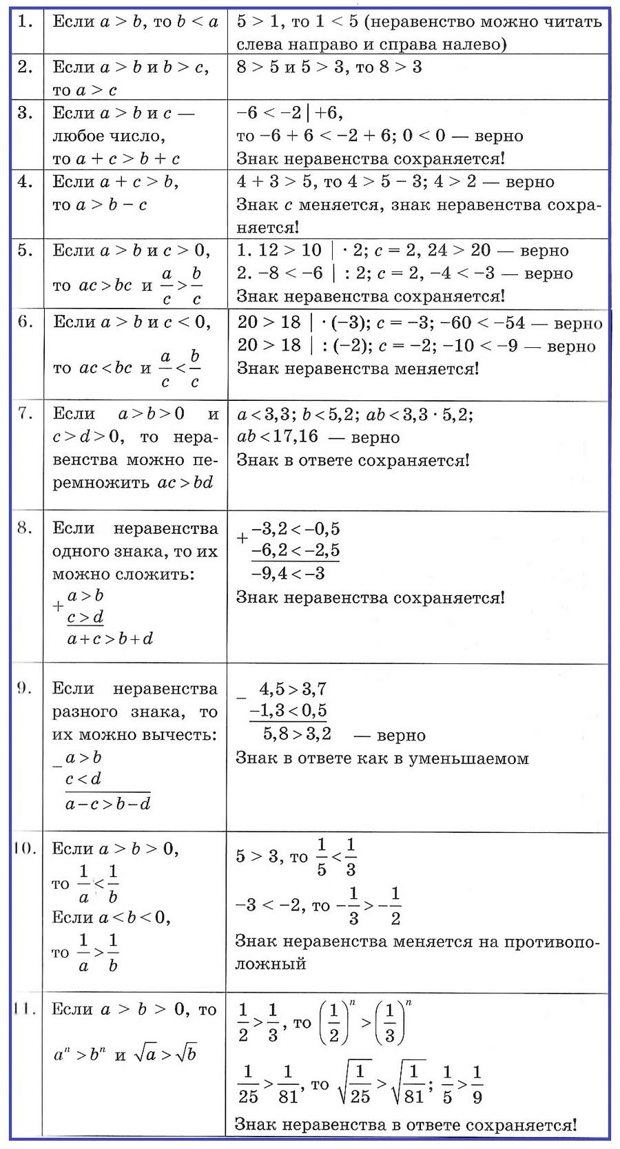 Решение числовых неравенств. Свойства