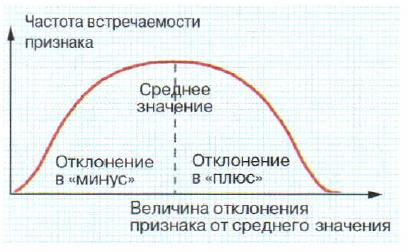 Вариационная кривая нормального распределения