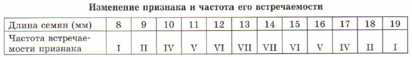 Таблица.Изменение признака и частота его встречаемости