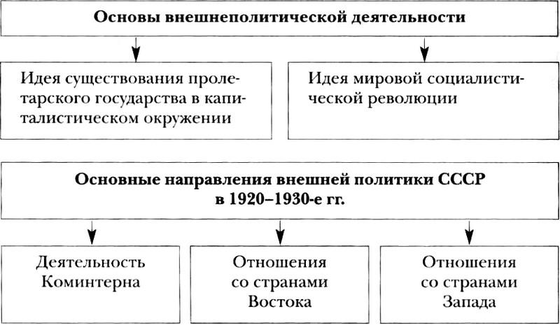 Внешняя политика СССР в 1920-1930-е годы