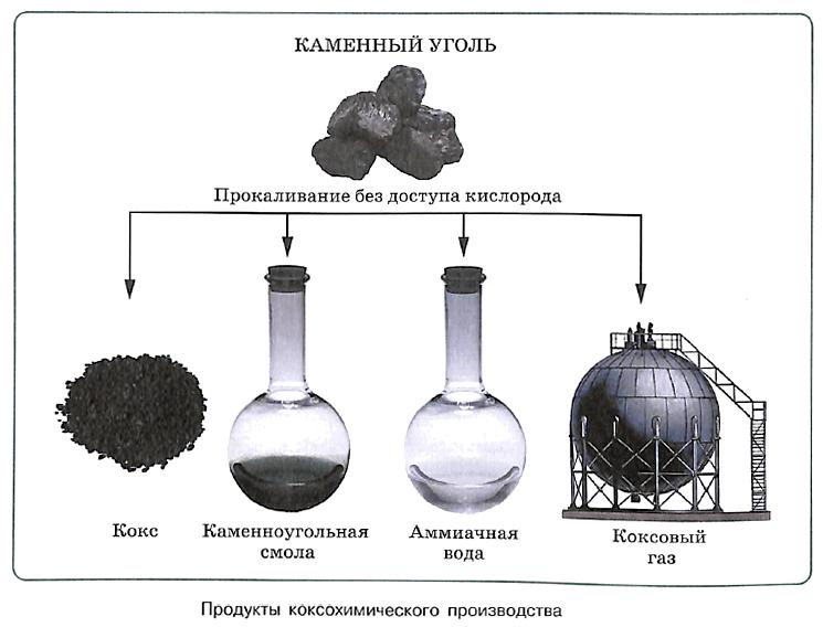Каменный уголь и его переработка