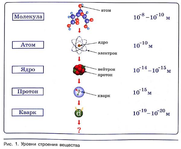 Основные сведения о строении атома