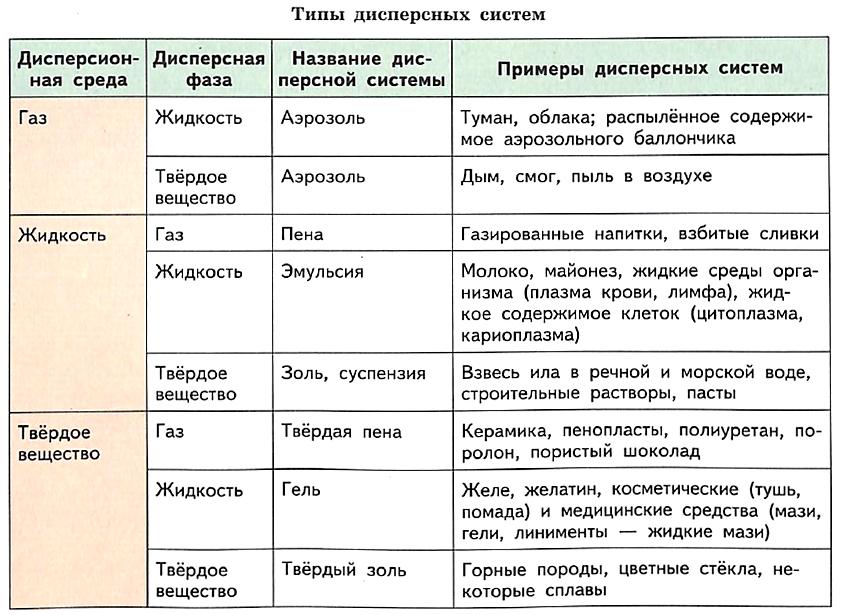 Дисперсные системы