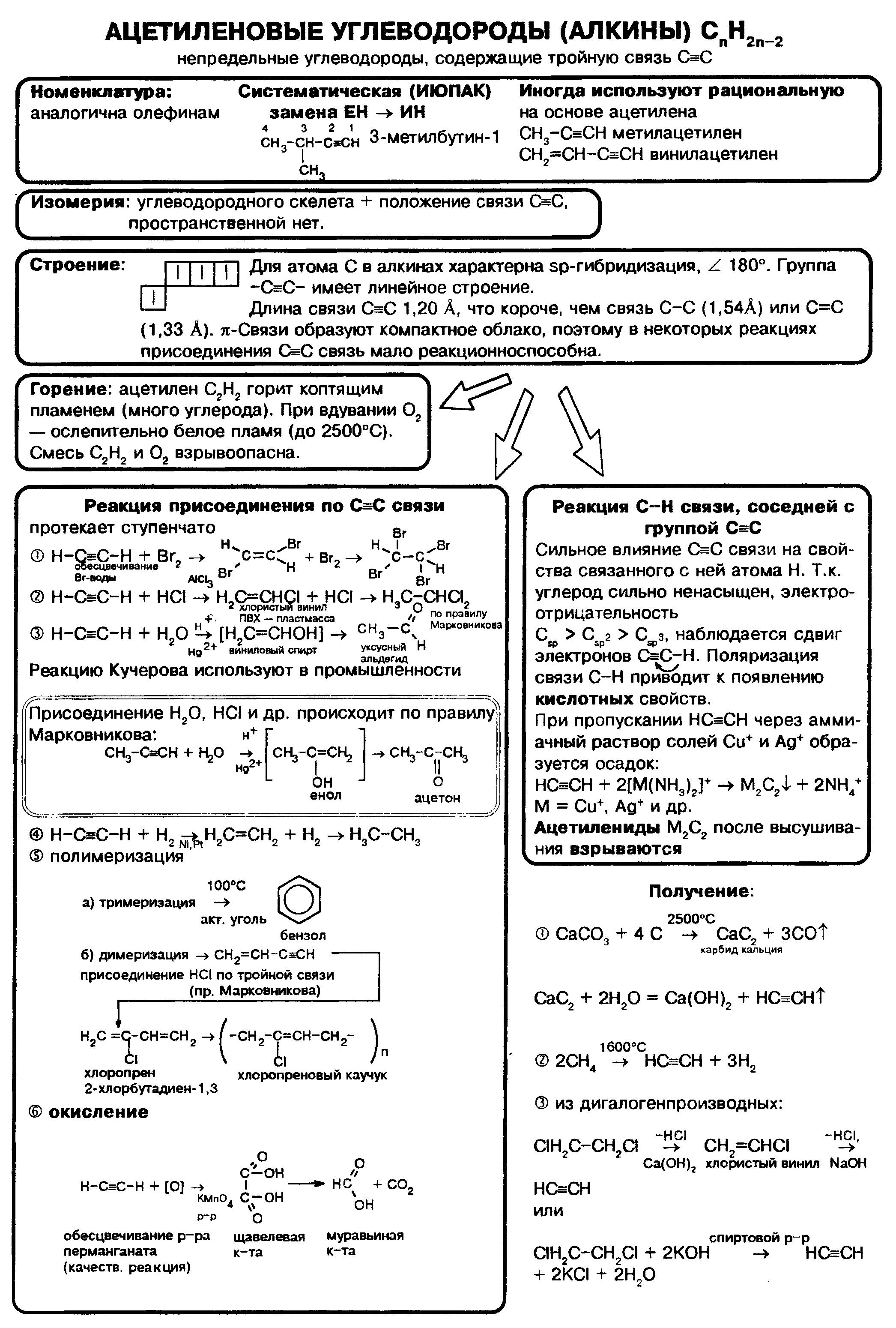 """Таблица """"Ацетиленовые углеводороды (алкины)"""""""