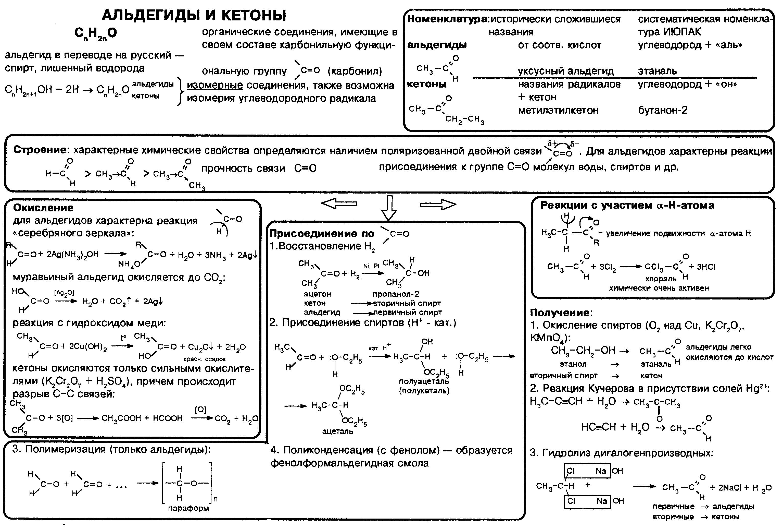 "Таблица ""Альдегиды и кетоны"""
