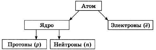 Современные представления о строении атома