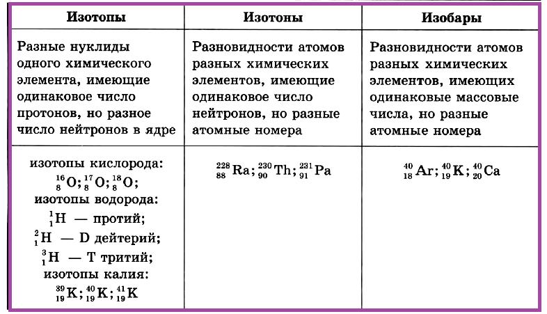 Нуклиды