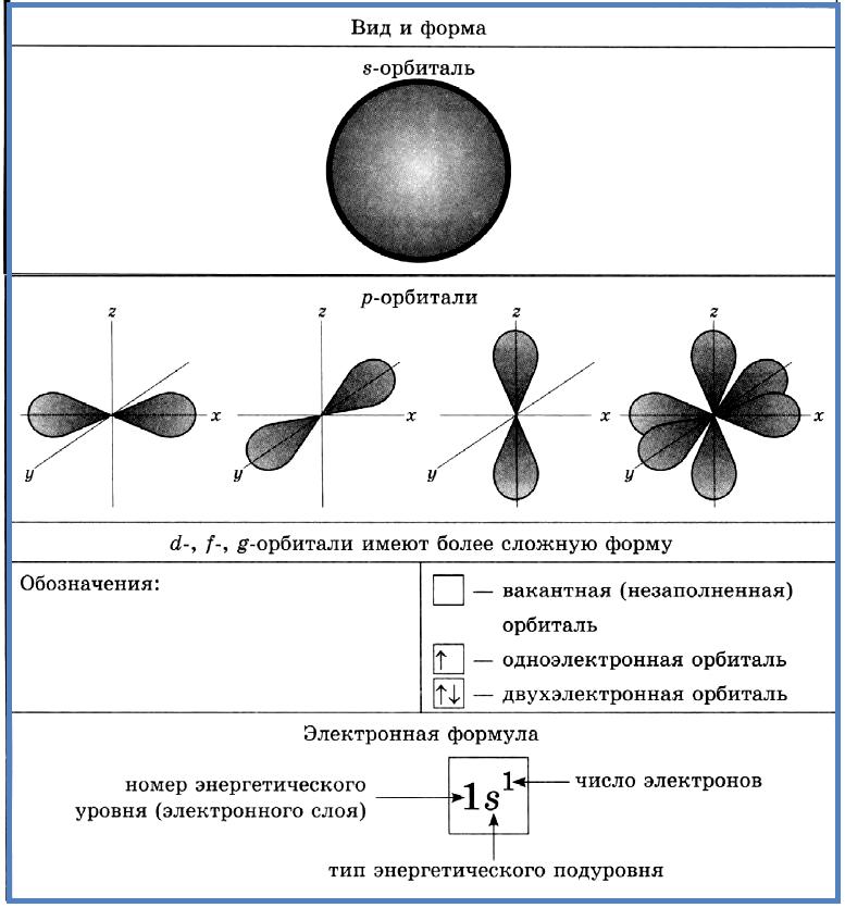 Орбиталь