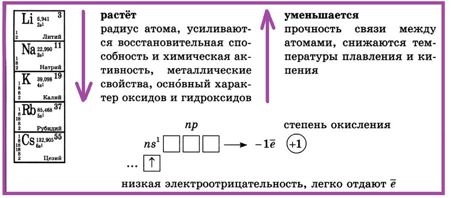 Общая характеристика некоторых элементов. I группа, главная подгруппа
