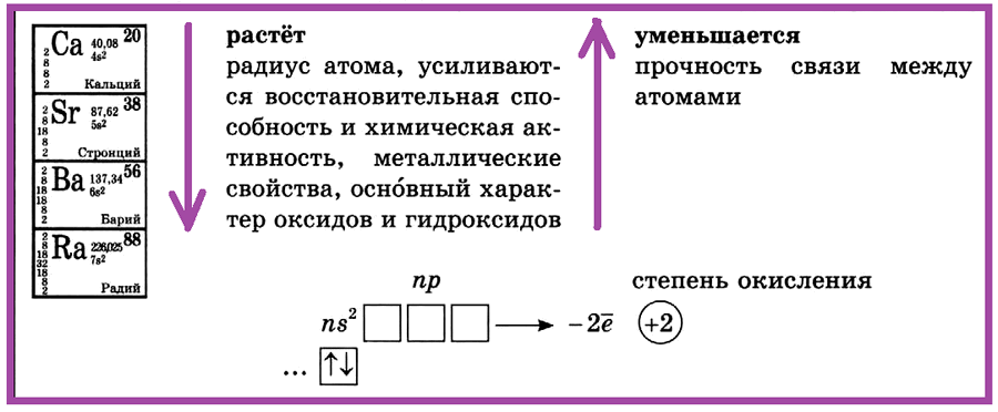 II группа, главная подгруппа — щёлочноземельные металлы
