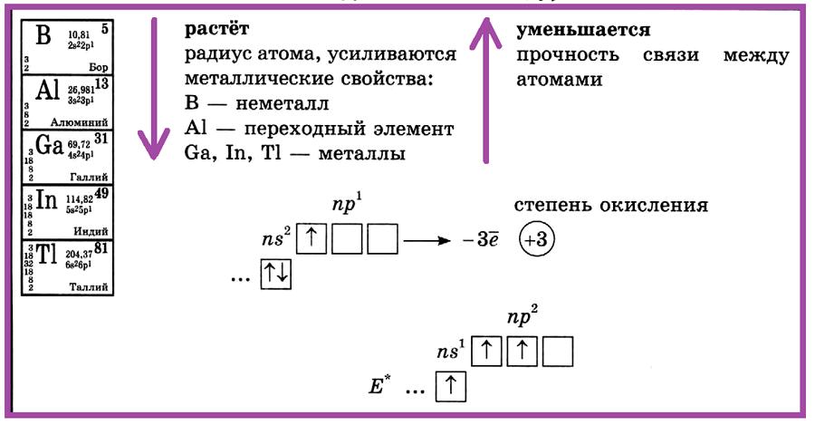 Элементы III группы главной подгруппы