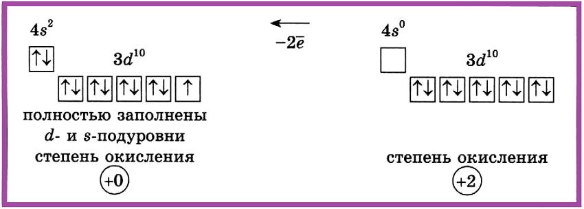 Цинк — II группа побочной подгруппы