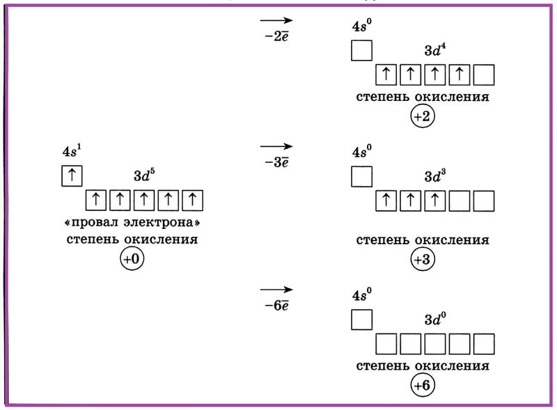 Хром — VI группа побочной подгруппы